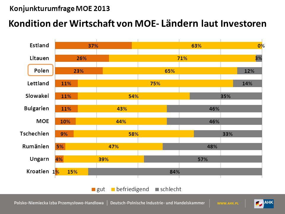 Kondition der Wirtschaft von MOE- Ländern laut Investoren