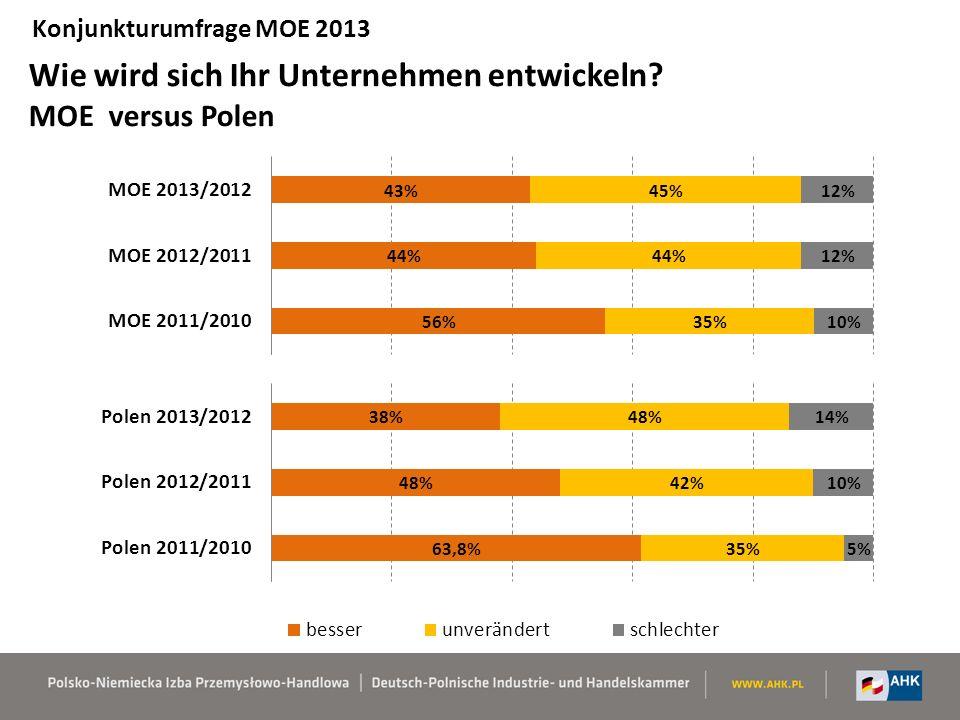Wie wird sich Ihr Unternehmen entwickeln MOE versus Polen