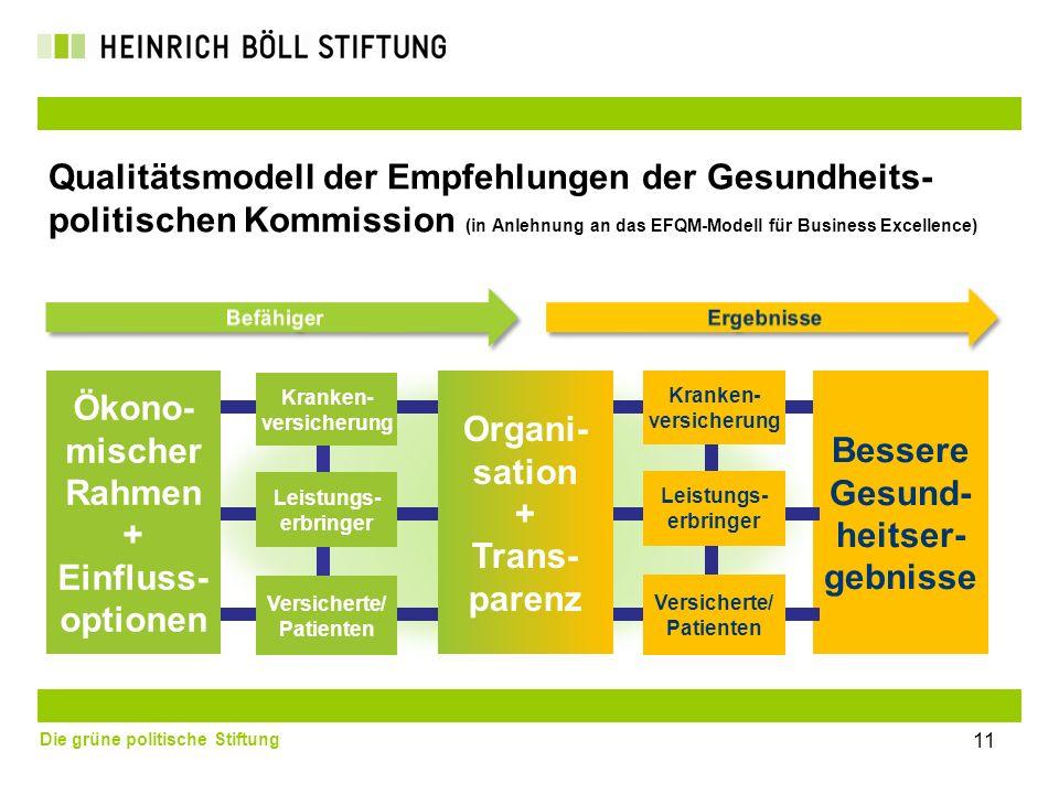 Ökono-mischer Rahmen+ Einfluss- optionen Organi-sation + Trans-parenz
