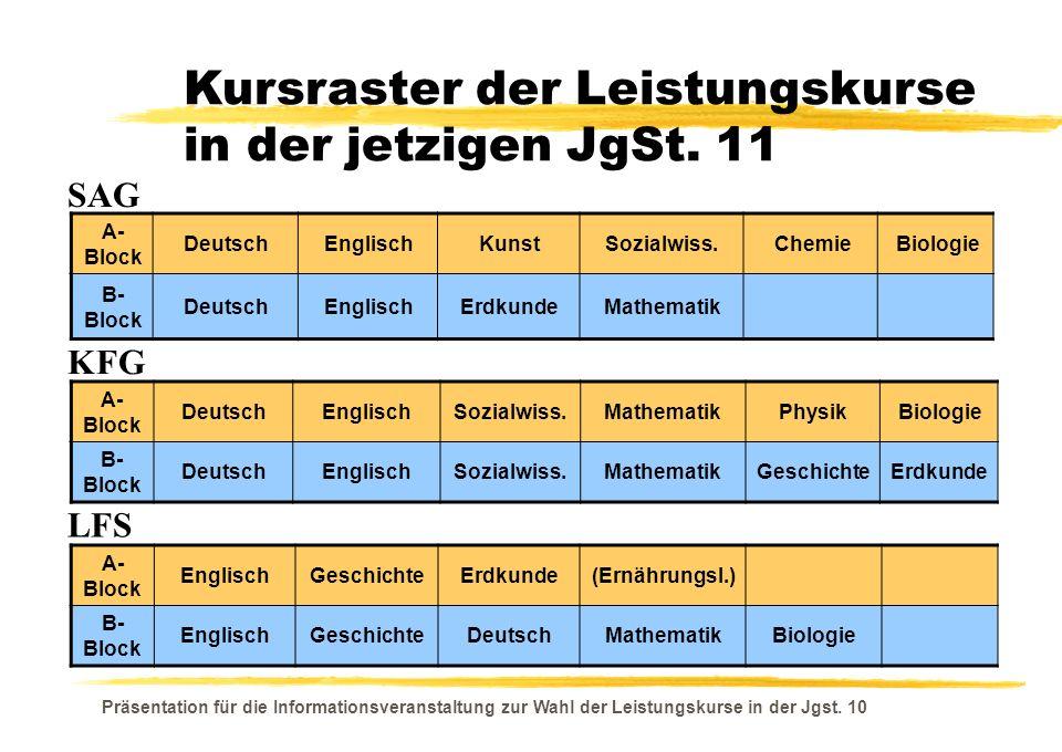 Kursraster der Leistungskurse in der jetzigen JgSt. 11