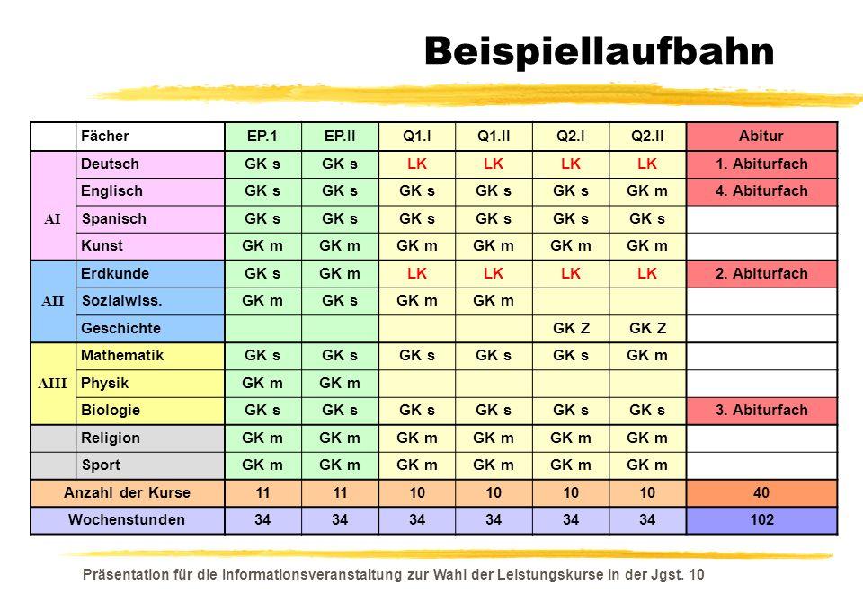 Beispiellaufbahn Fächer EP.1 EP.II Q1.I Q1.II Q2.I Q2.II Abitur
