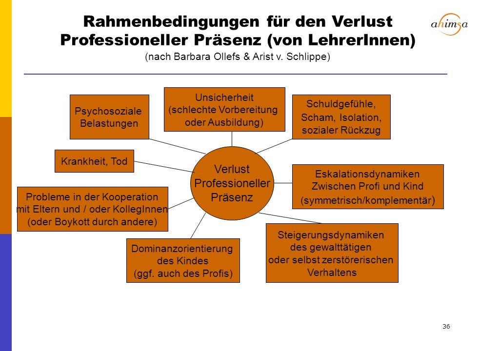 Rahmenbedingungen für den Verlust Professioneller Präsenz (von LehrerInnen) (nach Barbara Ollefs & Arist v. Schlippe)