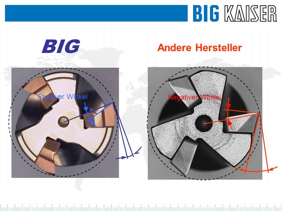 BIG Andere Hersteller Positiver Winkel Negativer Winkel