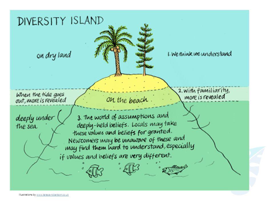 Kultur wird häufig als Eisberg dargestellt.