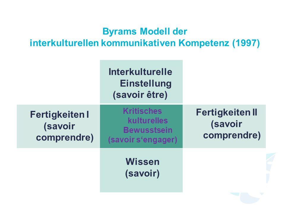 Byrams Modell der interkulturellen kommunikativen Kompetenz (1997)