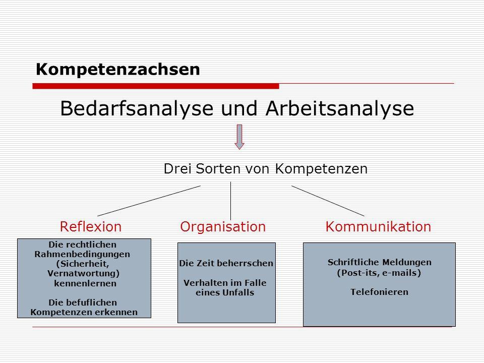 Bedarfsanalyse und Arbeitsanalyse Drei Sorten von Kompetenzen