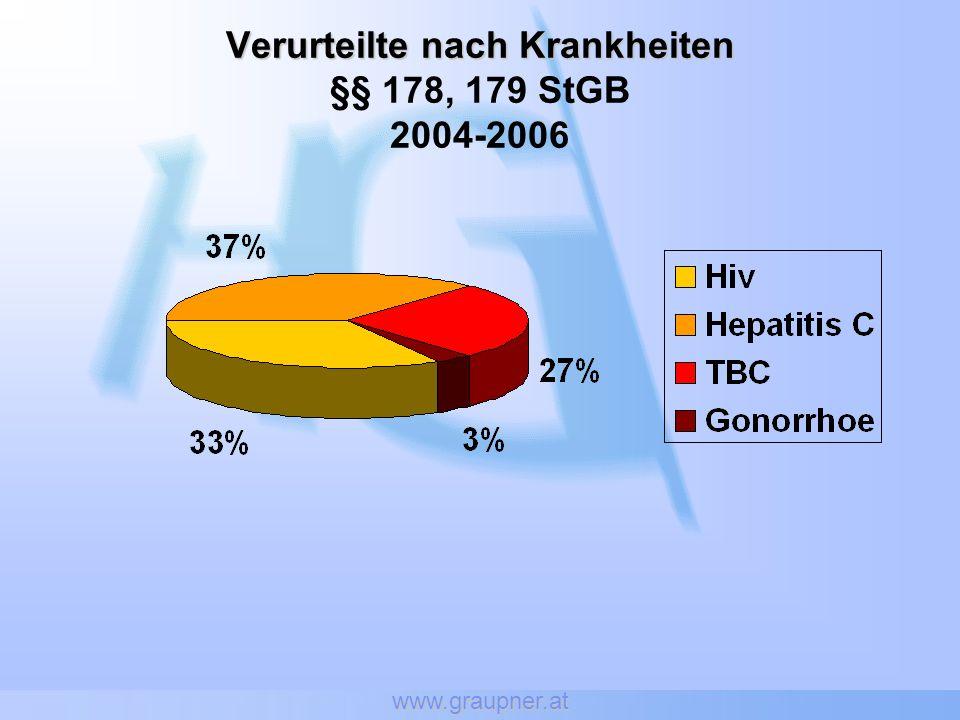 Verurteilte nach Krankheiten §§ 178, 179 StGB 2004-2006