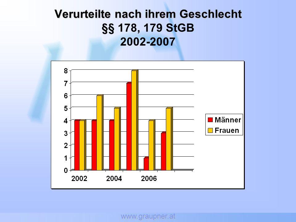 Verurteilte nach ihrem Geschlecht §§ 178, 179 StGB 2002-2007