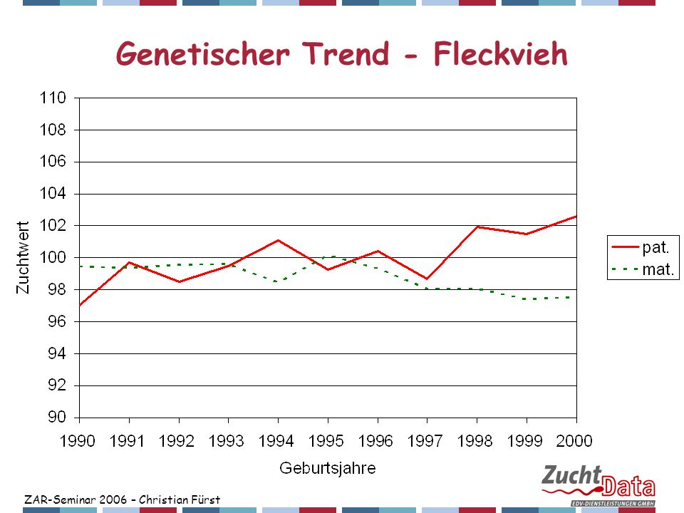 Genetischer Trend - Fleckvieh