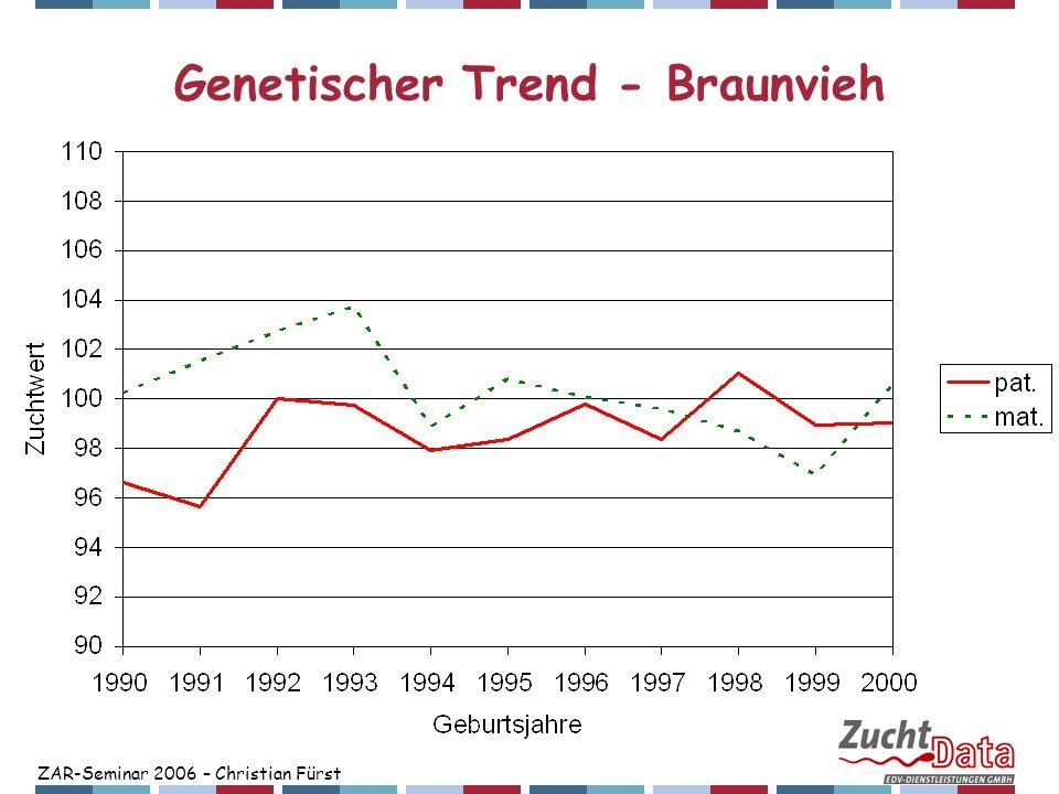 Genetischer Trend - Braunvieh