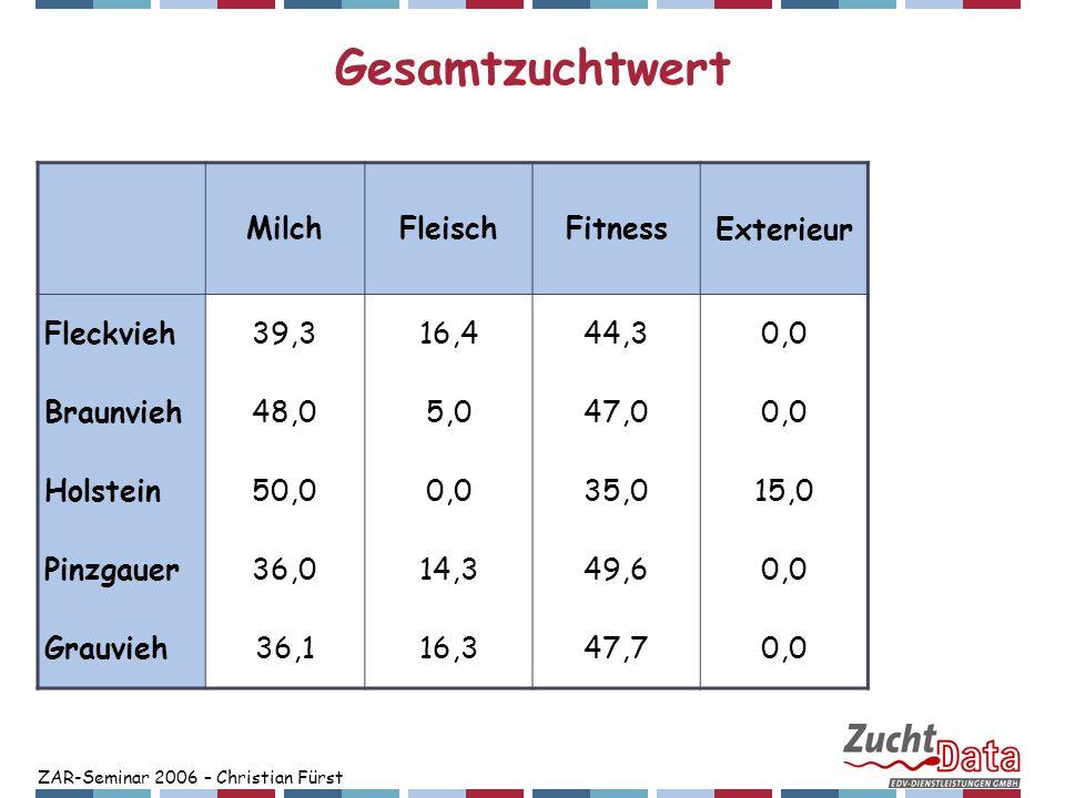 Gesamtzuchtwert Milch Fleisch Fitness Exterieur Fleckvieh 39,3 16,4