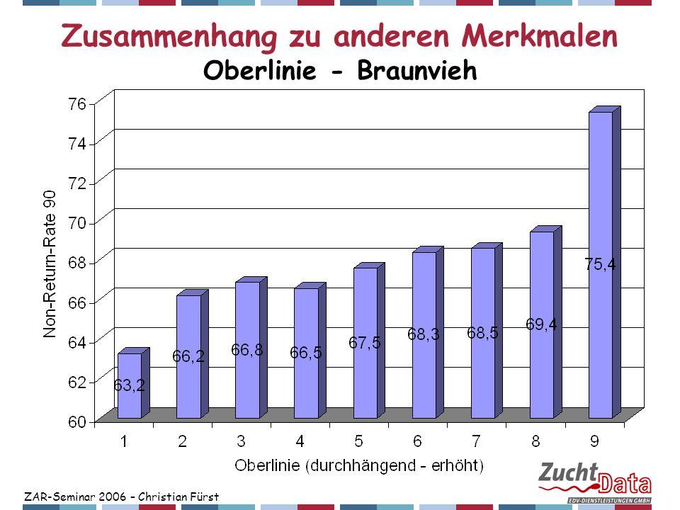 Zusammenhang zu anderen Merkmalen Oberlinie - Braunvieh