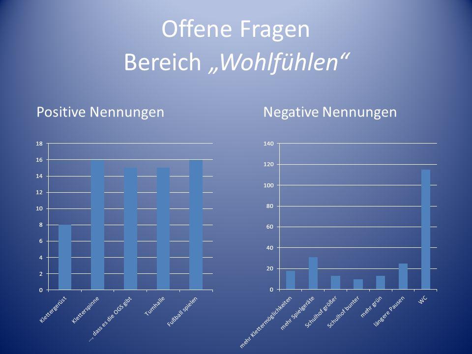 """Offene Fragen Bereich """"Wohlfühlen Positive Nennungen"""