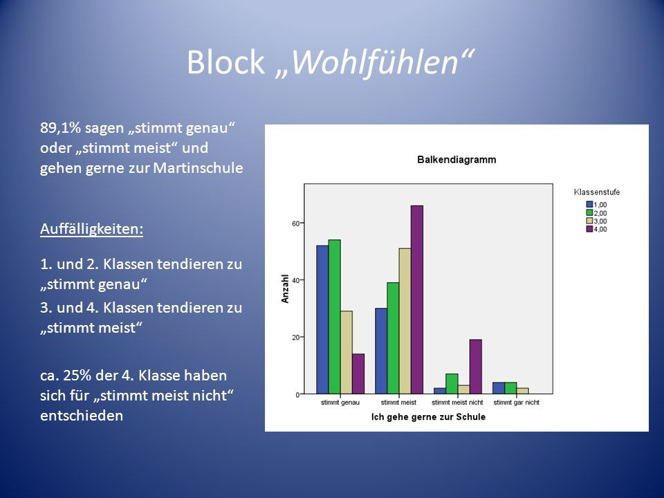 """Block """"Wohlfühlen 89,1% sagen """"stimmt genau oder """"stimmt meist und gehen gerne zur Martinschule."""