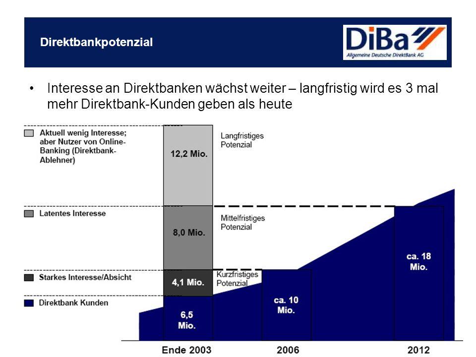 Direktbankpotenzial Interesse an Direktbanken wächst weiter – langfristig wird es 3 mal mehr Direktbank-Kunden geben als heute.