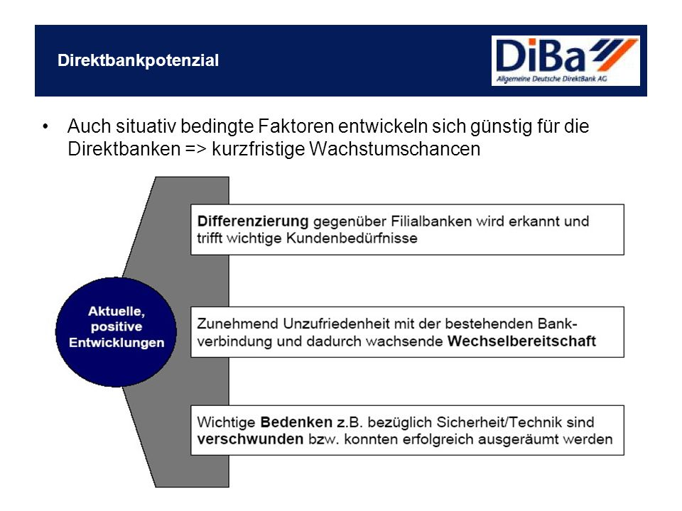 Direktbankpotenzial Auch situativ bedingte Faktoren entwickeln sich günstig für die Direktbanken => kurzfristige Wachstumschancen.