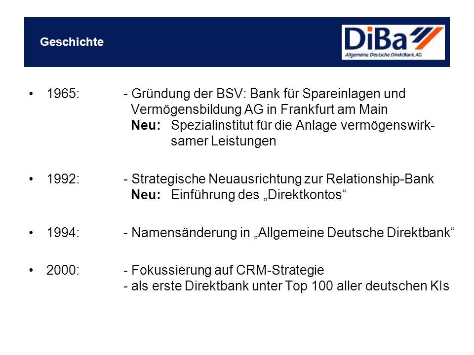 """1994: - Namensänderung in """"Allgemeine Deutsche Direktbank"""