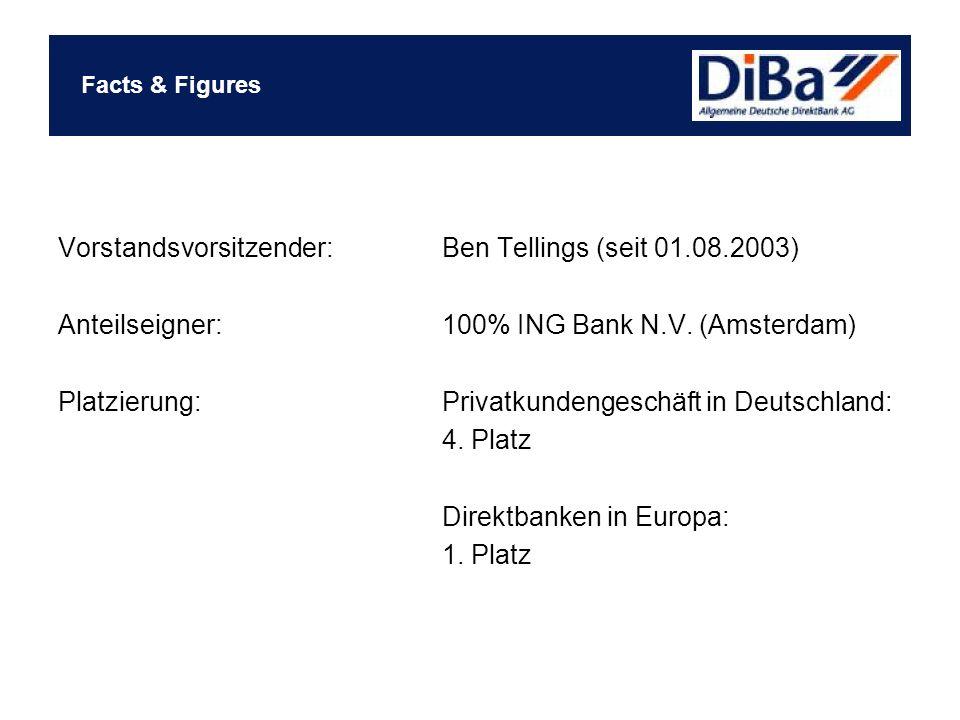 Vorstandsvorsitzender: Ben Tellings (seit 01.08.2003)
