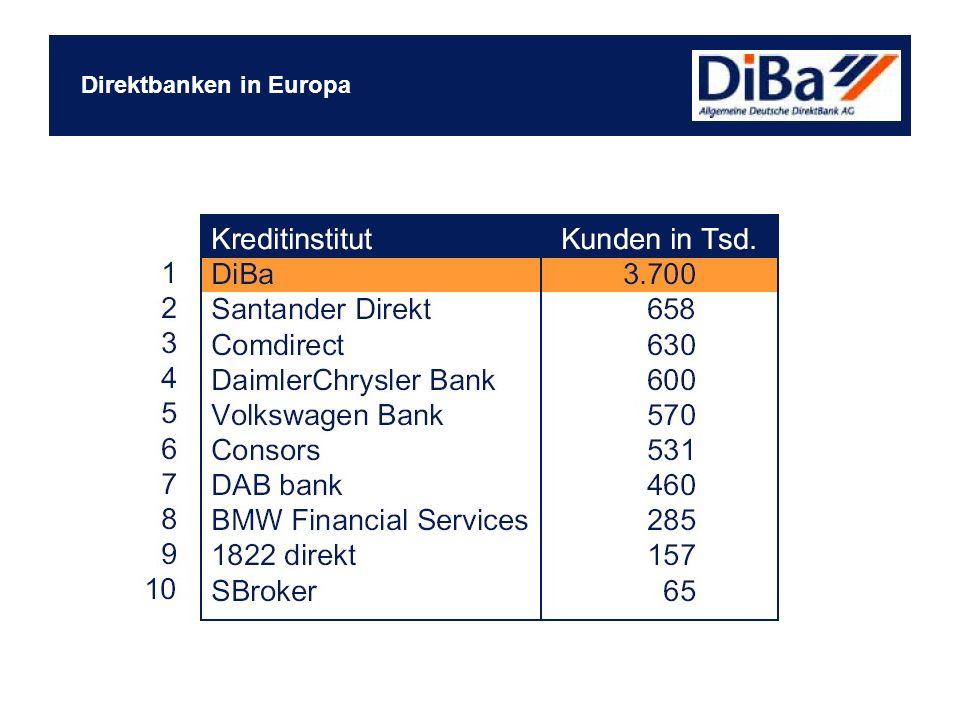 Direktbanken in Europa