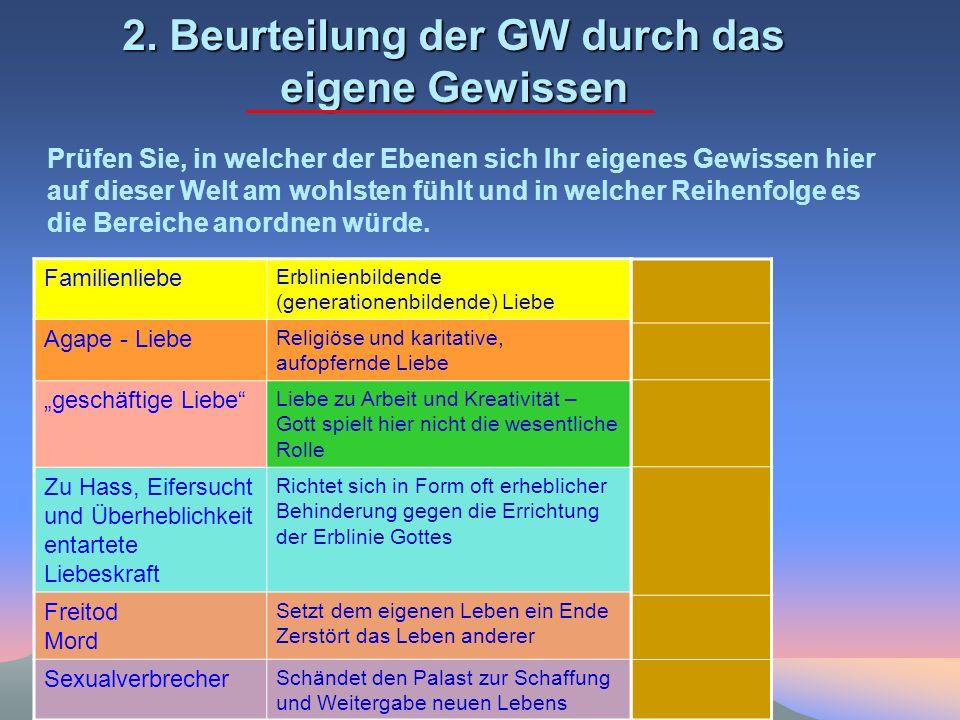 2. Beurteilung der GW durch das eigene Gewissen