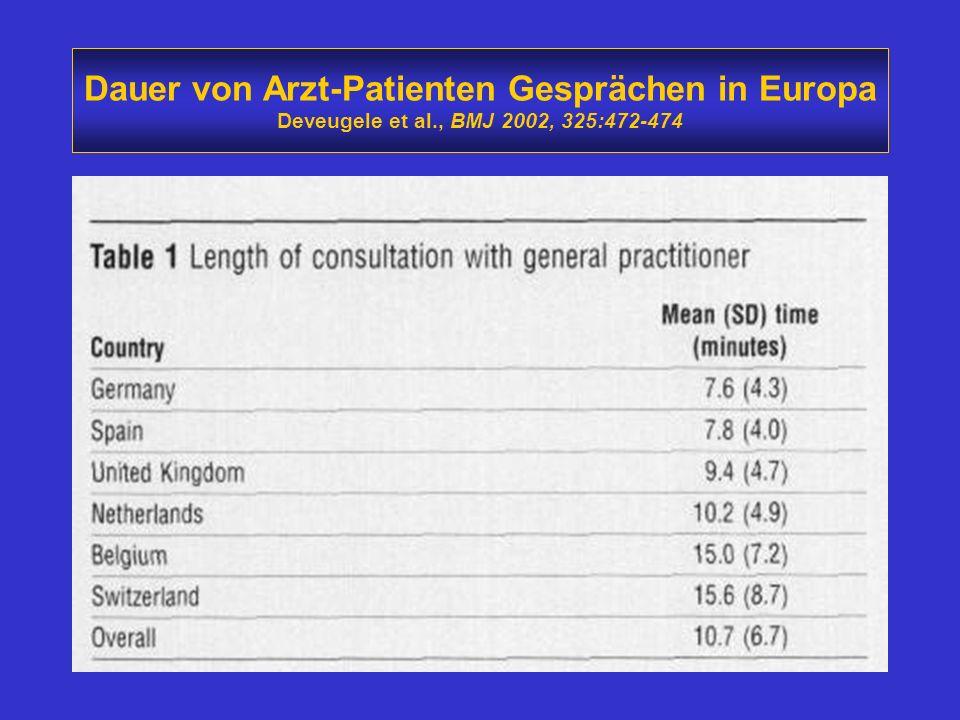 Dauer von Arzt-Patienten Gesprächen in Europa Deveugele et al