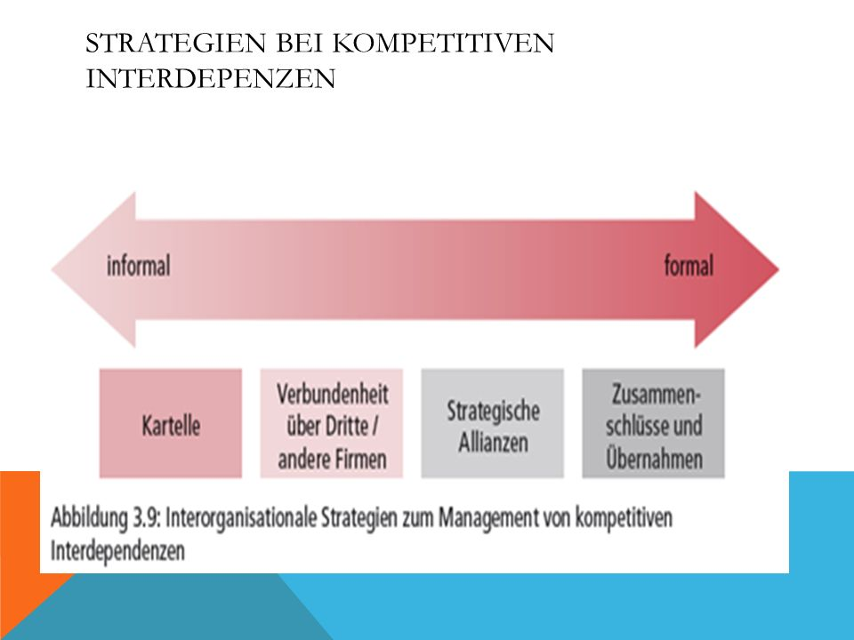 Strategien bei kompetitiven Interdepenzen