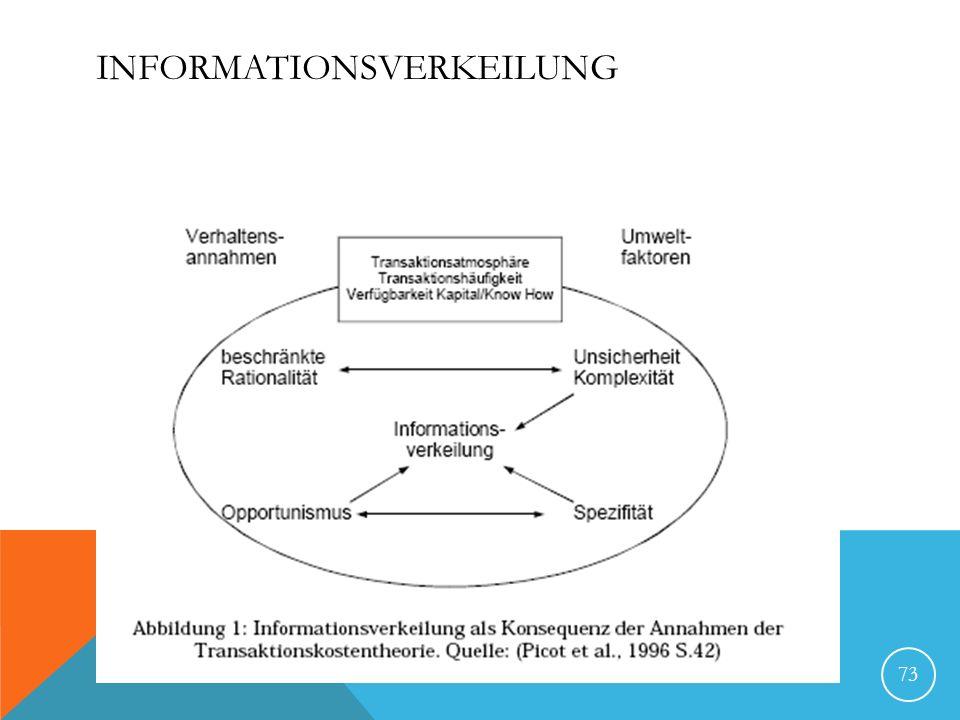 Informationsverkeilung