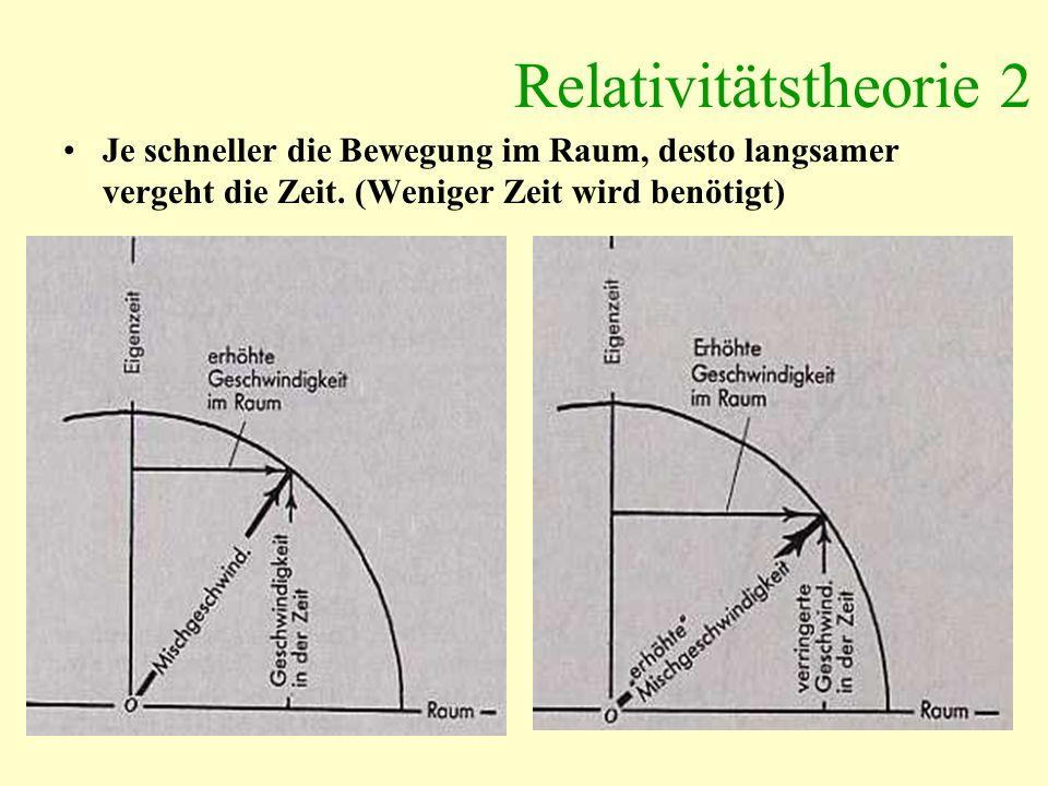 Relativitätstheorie 2 Je schneller die Bewegung im Raum, desto langsamer vergeht die Zeit.