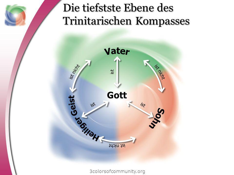 Die tiefstste Ebene des Trinitarischen Kompasses
