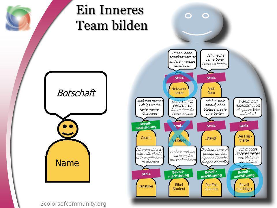 Ein Inneres Team bilden