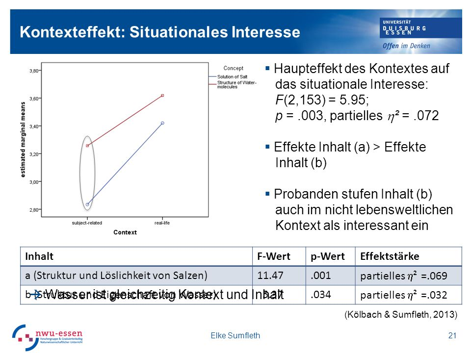 Kontexteffekt: Situationales Interesse