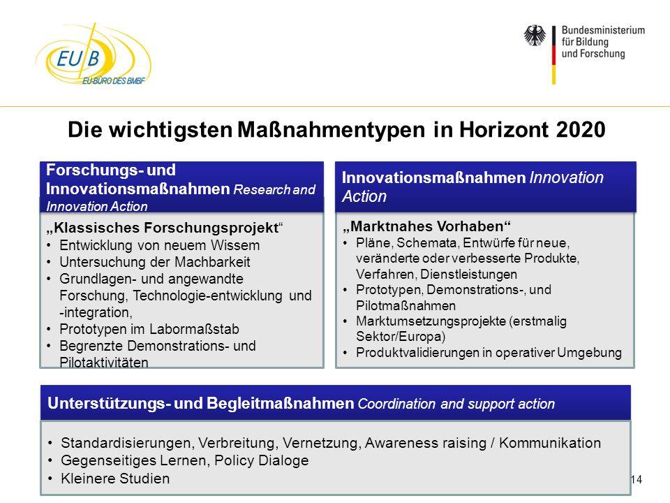 Die wichtigsten Maßnahmentypen in Horizont 2020