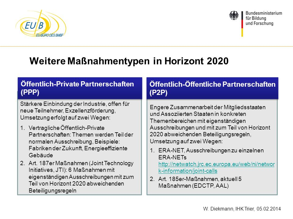 Weitere Maßnahmentypen in Horizont 2020
