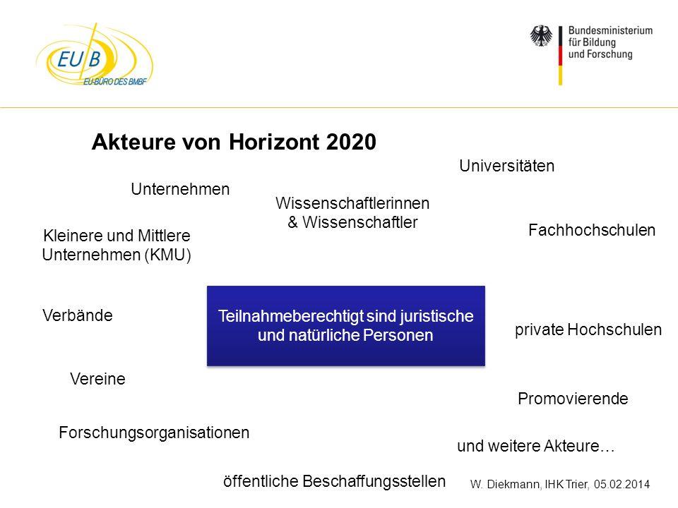 Akteure von Horizont 2020 Universitäten Unternehmen