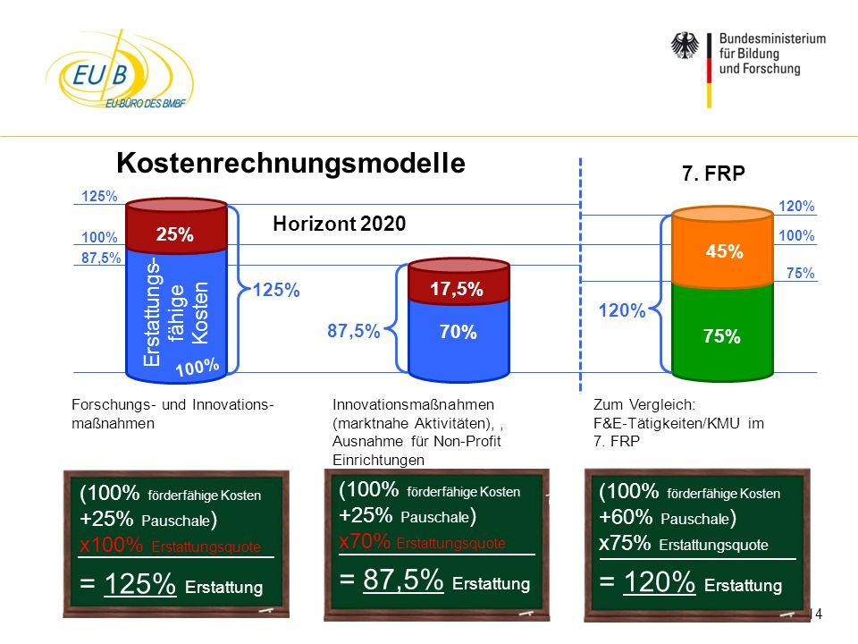 Kostenrechnungsmodelle
