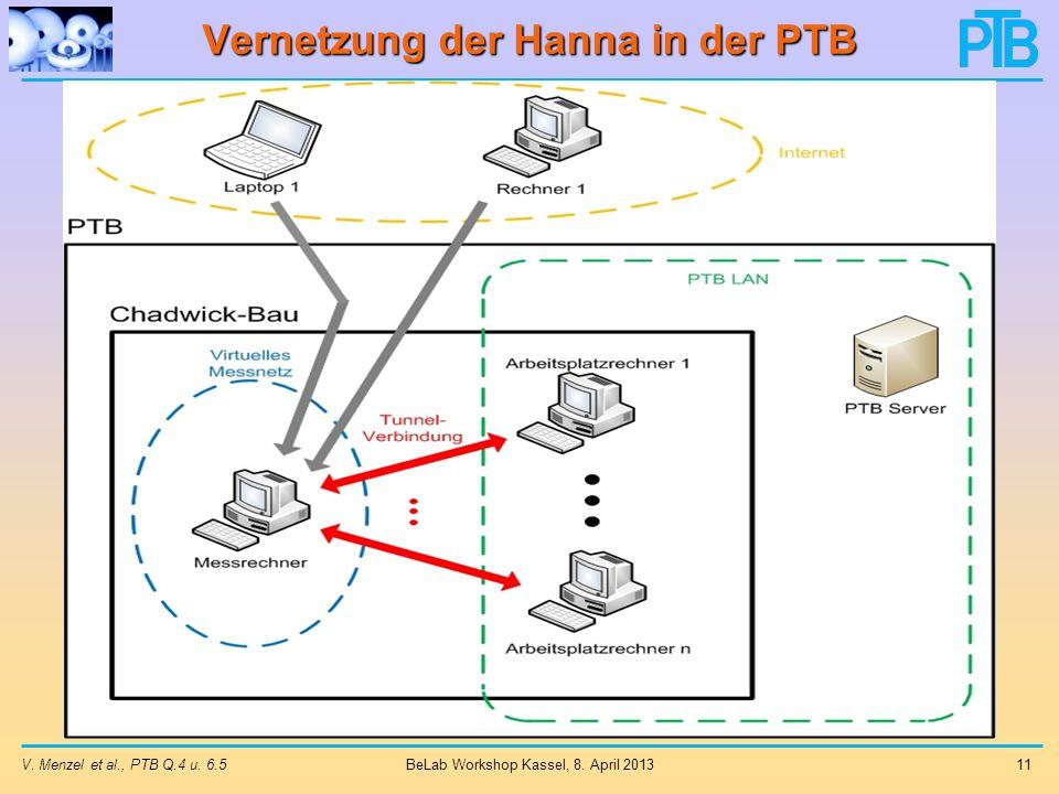 Vernetzung der Hanna in der PTB