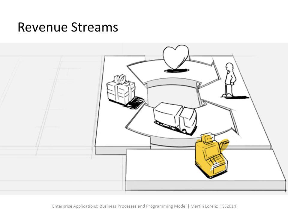 Revenue Streams Revenue Streams definieren die möglichen Einnahmequellen.