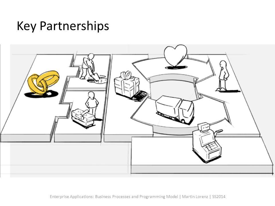 Key Partnerships Partnerships definieren Verbindungen und Abhängigkeiten zu anderen Unternehmen. Welche Gründe gibt es Partnerschaften einzugehen