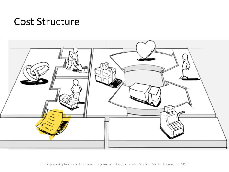 Cost Structure Cost Structures machen die Kostentreiber im Unternehmen sichtbar. Wo werden wie Kosten verursacht.