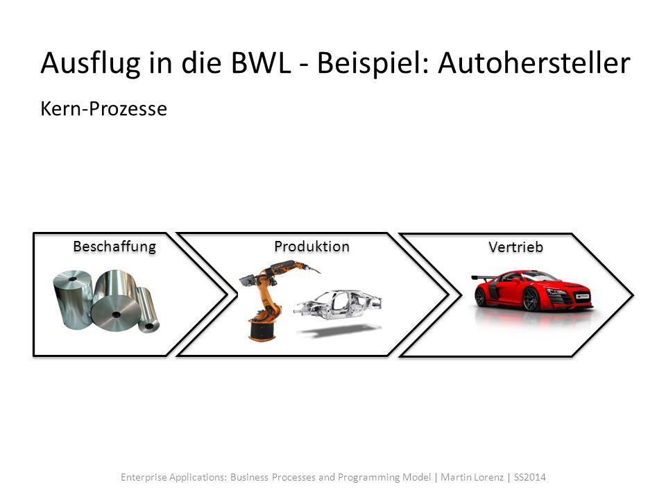 Ausflug in die BWL - Beispiel: Autohersteller