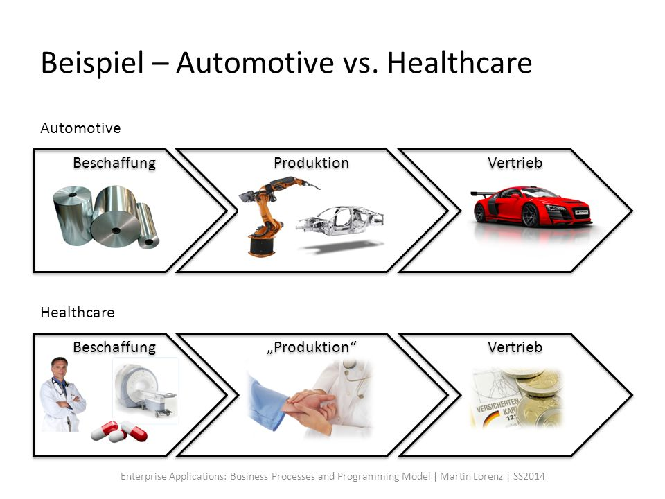 Beispiel – Automotive vs. Healthcare