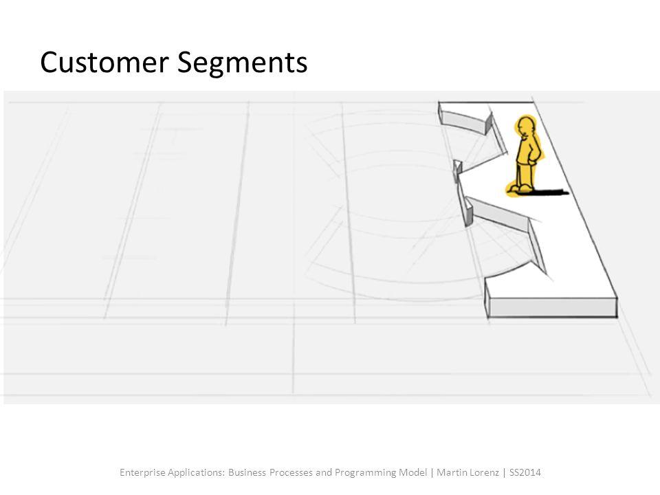 Customer Segments Customer Segmentation ist der Prozess der Aufteilung meiner potentiellen Kunden in unterschiedliche Ziel- oder Kundengruppen.
