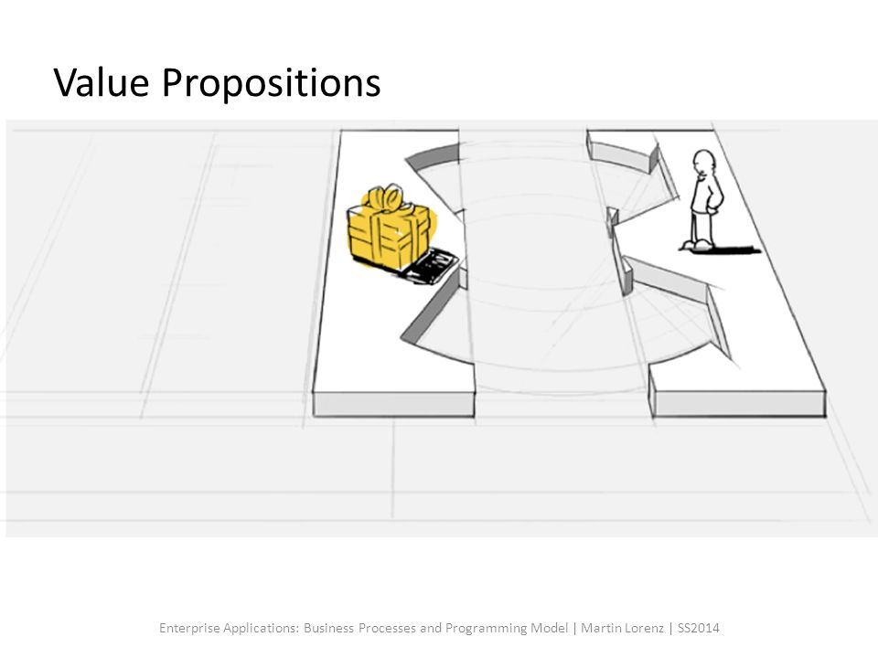 Value Propositions Die Value Proposition macht eine Aussage darüber, warum ein Kunde ein Produkt oder Service kaufen sollte.