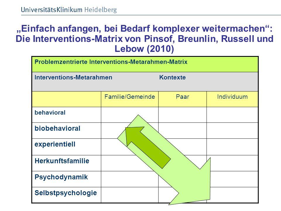 """""""Einfach anfangen, bei Bedarf komplexer weitermachen : Die Interventions-Matrix von Pinsof, Breunlin, Russell und Lebow (2010)"""