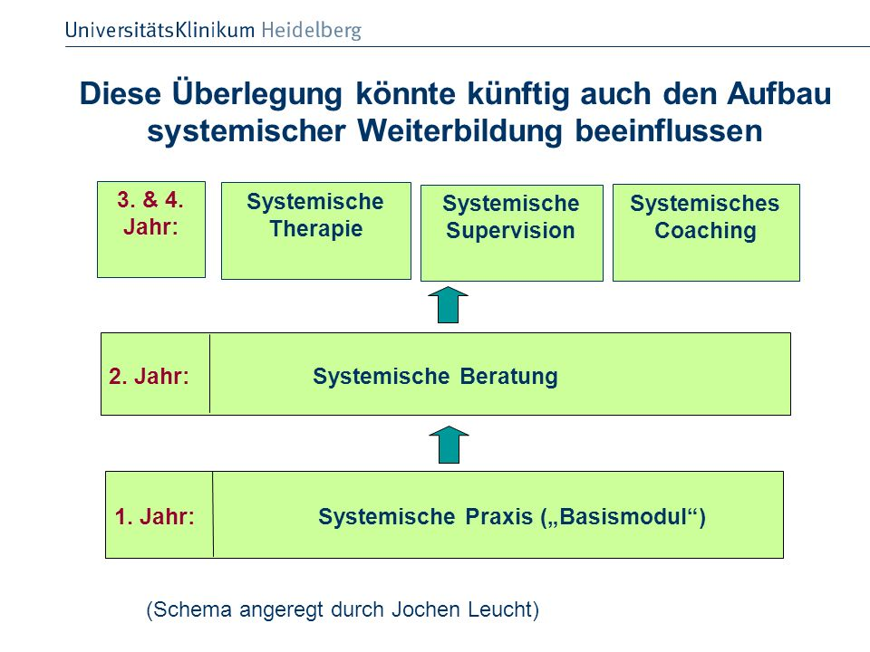 Systemische Supervision Systemisches Coaching