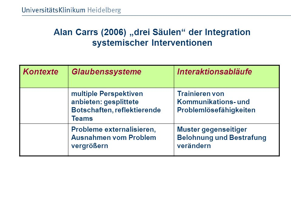 "Alan Carrs (2006) ""drei Säulen der Integration systemischer Interventionen"