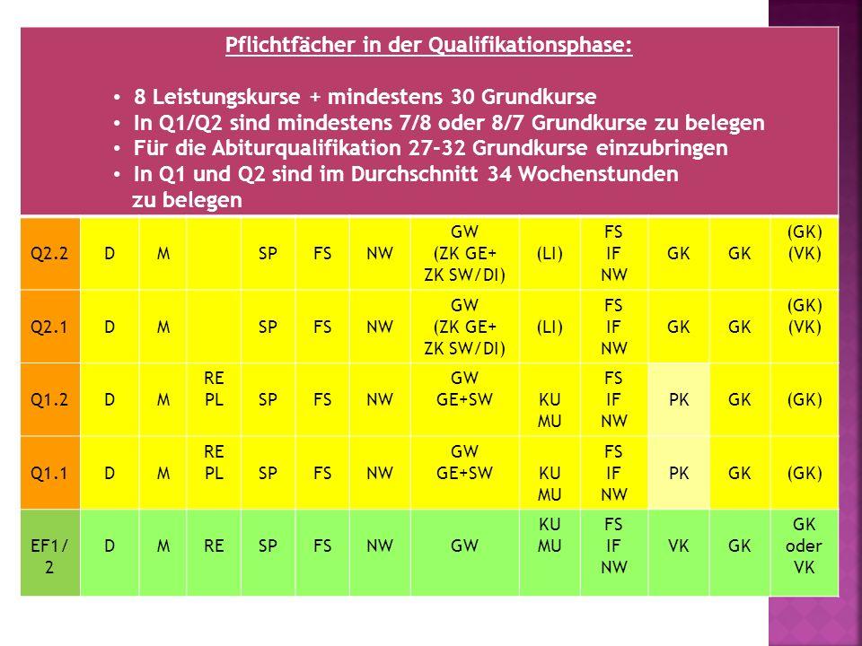 Pflichtfächer in der Qualifikationsphase: