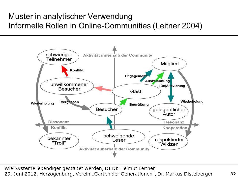 Muster in analytischer Verwendung Informelle Rollen in Online-Communities (Leitner 2004)
