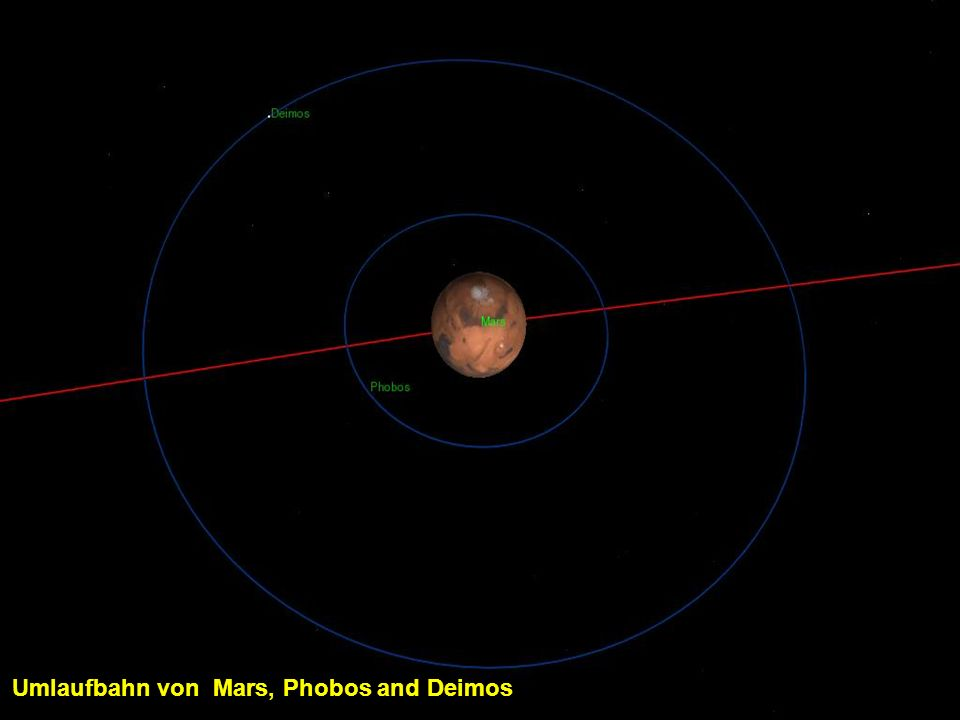 Umlaufbahn von Mars, Phobos and Deimos