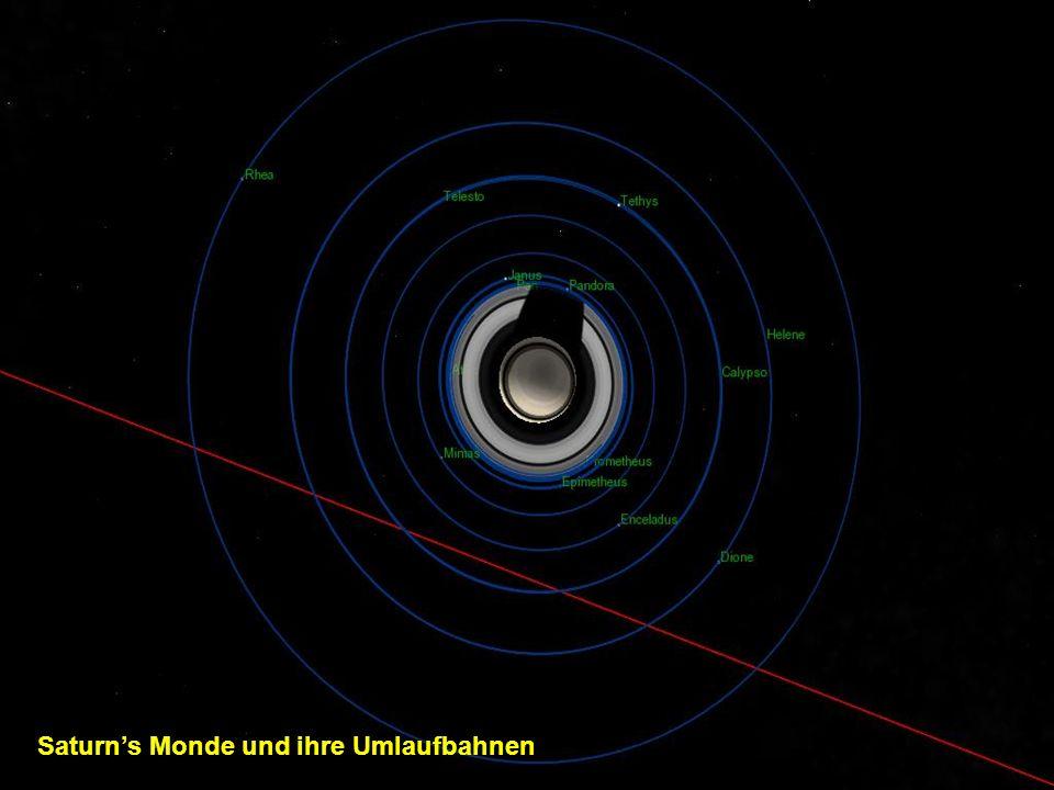 Saturn's Monde und ihre Umlaufbahnen